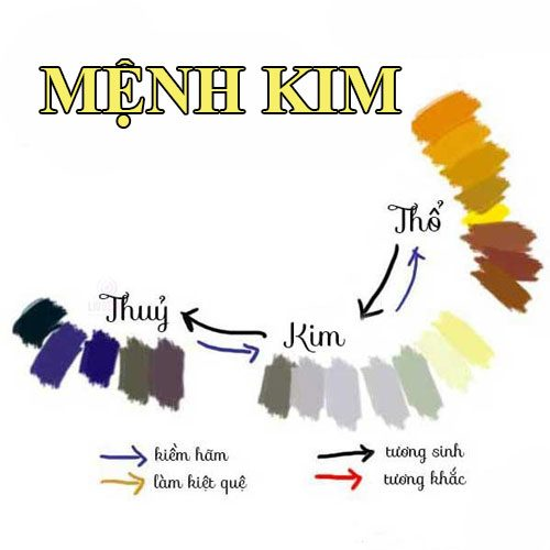 Cách chọn màu sơn nhà cho người mệnh Kim